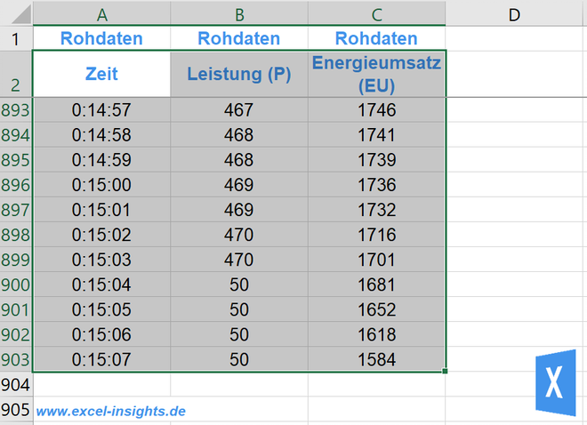Rohdaten für zwei Datenreihen mit unterschiedlichen Y-Achsen